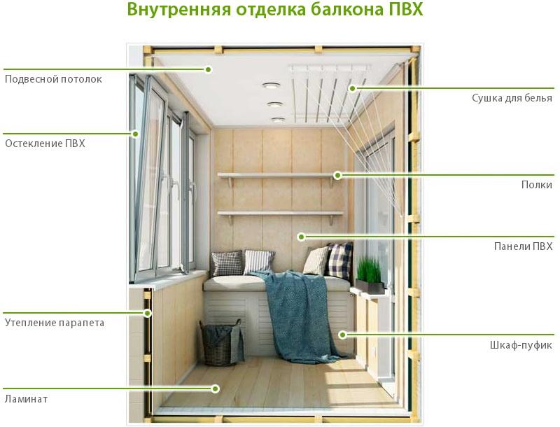 Отделка балкона пвх панелями пошаговая инструкция.