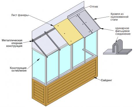 Зависимая (опорная) крыша